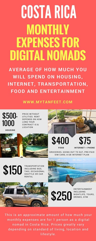 Digital nomad in Costa Rica - average monthly expenses infographic breakdown